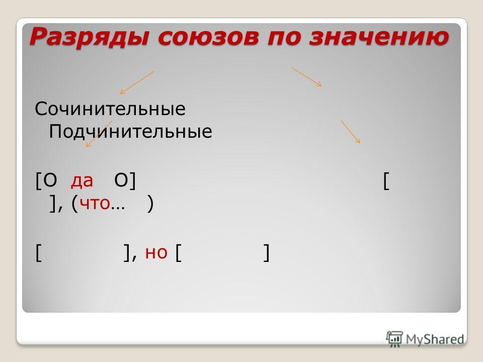 Разряды союзов по значению Сочинительные Подчинительные [O да O] [ ], (что… ) [ ], но [ ]