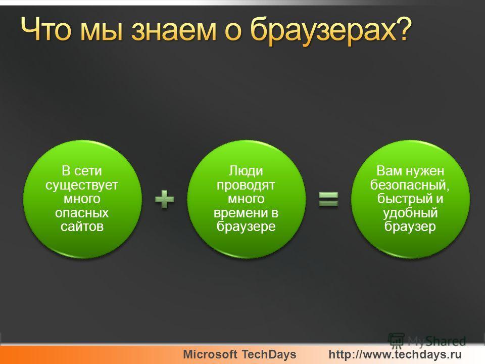 Microsoft TechDayshttp://www.techdays.ru В сети существует много опасных сайтов Люди проводят много времени в браузере Вам нужен безопасный, быстрый и удобный браузер