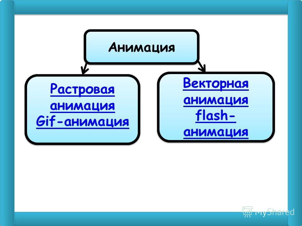 Анимация Растровая анимация Gif-анимация Растровая анимация Gif-анимация Векторная анимация flash- анимация Векторная анимация flash- анимация