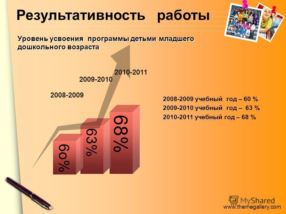 www.themegallery.com Уровень усвоения программы детьми младшего дошкольного возраста 2008-2009 учебный год – 60 % 2009-2010 учебный год – 63 % 2010-2011 учебный год – 68 % 6 8 % 63% 6 о % 2008-2009 2009-2010 2010-2011 Результативность работы