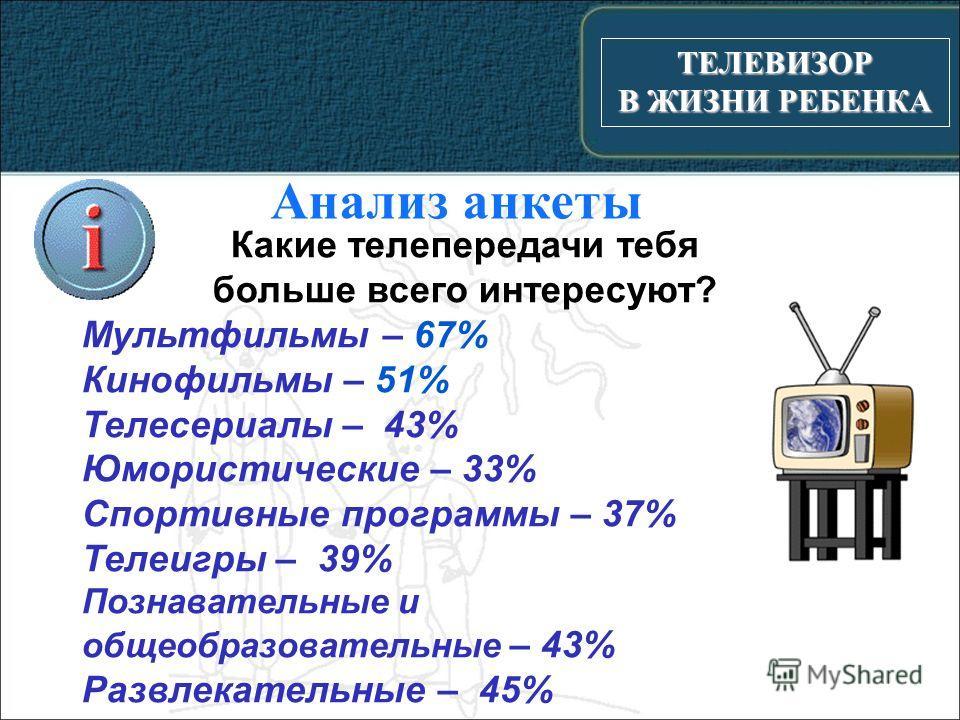 ТЕЛЕВИЗОР В ЖИЗНИ РЕБЕНКА Анализ анкеты Какие телепередачи тебя больше всего интересуют? Мультфильмы – 67% Кинофильмы – 51% Телесериалы – 43% Юмористические – 33% Спортивные программы – 37% Телеигры – 39% Познавательные и общеобразовательные – 43% Ра