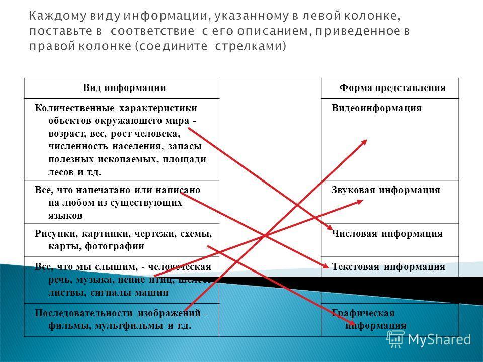 Каждому виду информации, указанному в левой колонке, поставьте в соответствие с его описанием, приведенное в правой колонке (соедините стрелками) Вид информации Форма представления Количественные характеристики объектов окружающего мира - возраст, ве