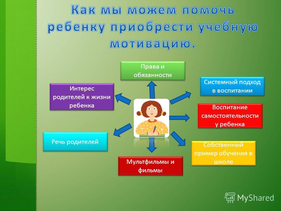 Речь родителей Интерес родителей к жизни ребенка Мультфильмы и фильмы Собственный пример обучения в школе Воспитание самостоятельности у ребенка Системный подход в воспитании Права и обязанности