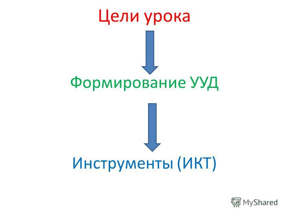 Цели урока Формирование УУД Инструменты (ИКТ)