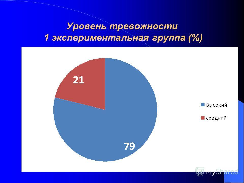 Уровень тревожности 1 экспериментальная группа (%)
