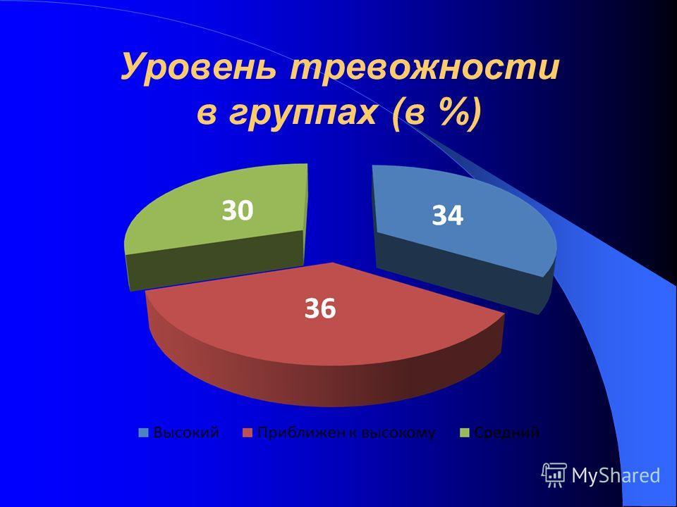 Уровень тревожности в группах (в %)