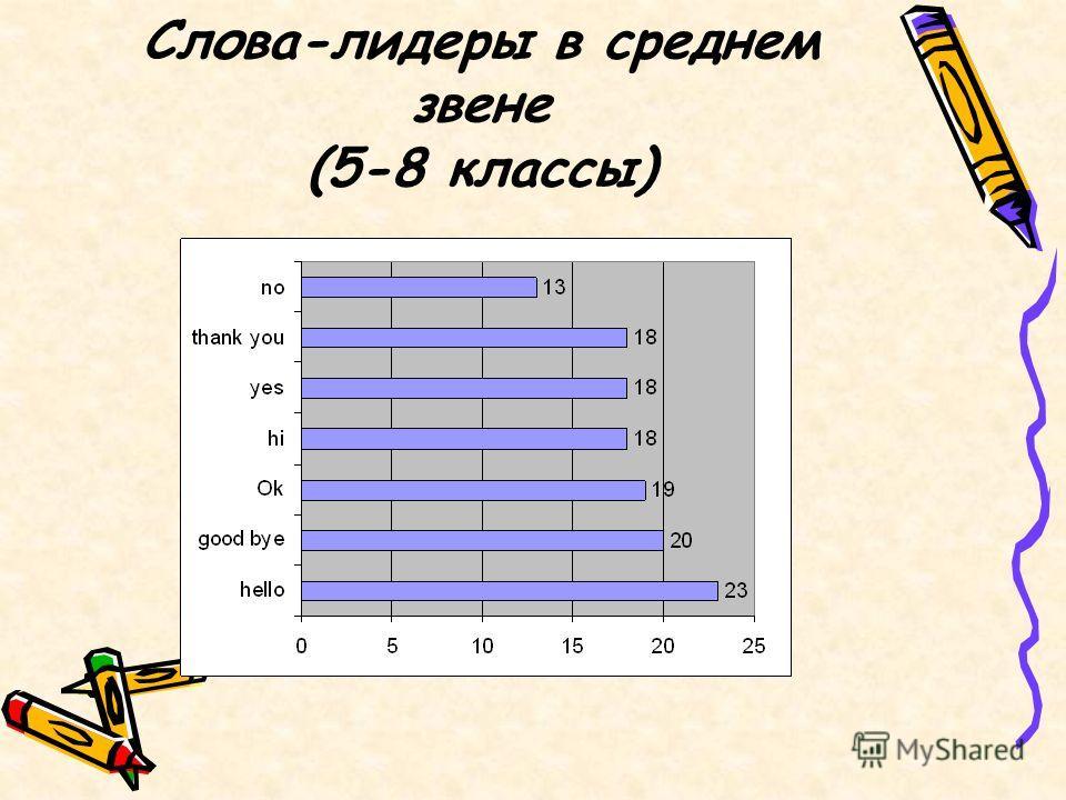 Слова-лидеры в среднем звене (5-8 классы)