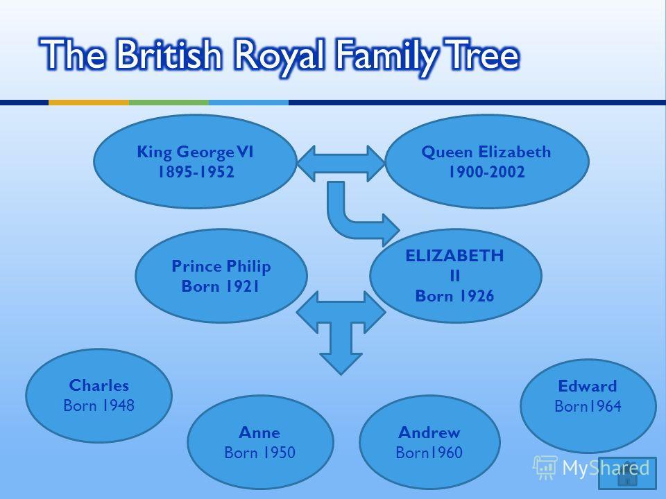 King George VI 1895-1952 Queen Elizabeth 1900-2002 Charles Born 1948 ELIZABETH II Born 1926 Prince Philip Born 1921 Anne Born 1950 Edward Born1964 Andrew Born1960