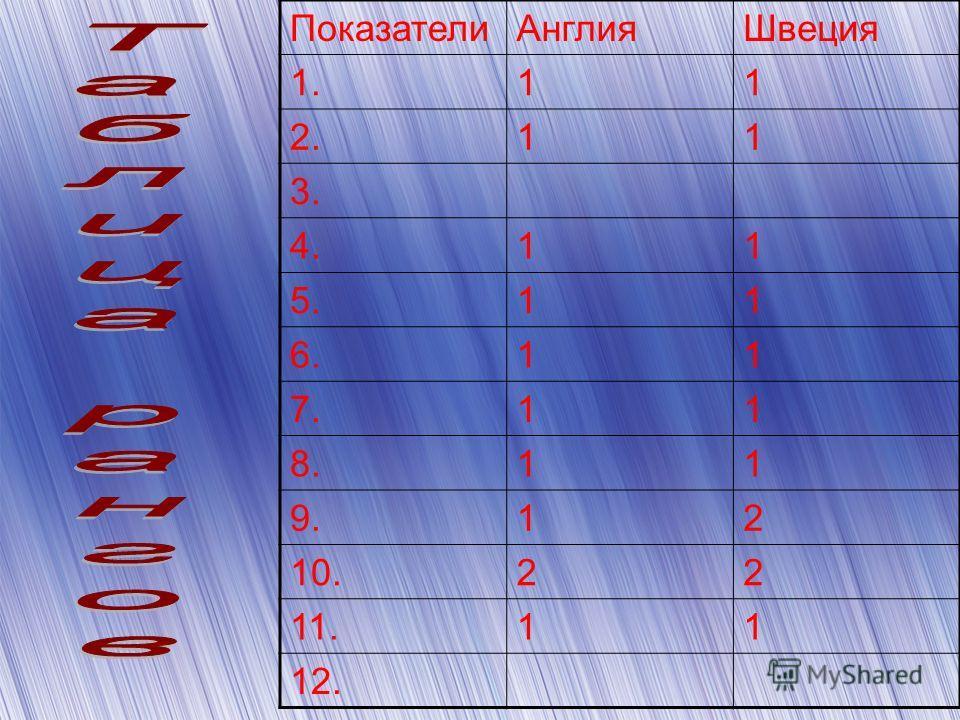Показатели АнглияШвеция 1.11 2.11 3. 4.11 5.11 6.11 7.11 8.11 9.12 10.22 11.11 12.