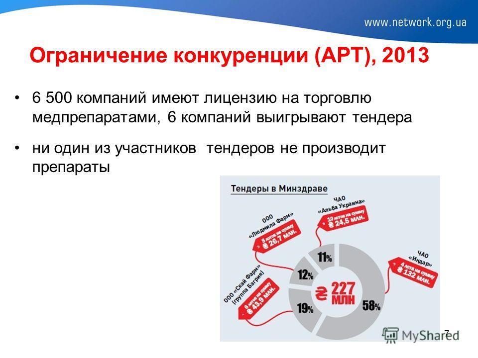 Ограничение конкуренции (АРТ), 2013 6 500 компаний имеют лицензию на торговлю медпрепаратами, 6 компаний выигрывают тендера ни один из участников тендеров не производит препараты 7