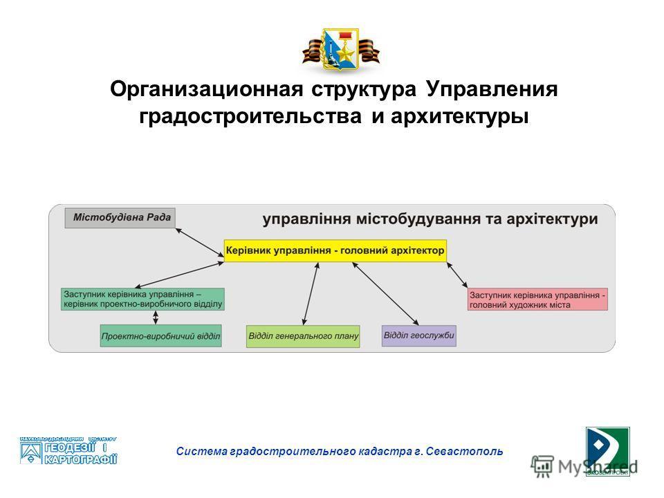 Организационная структура градостроительного управления