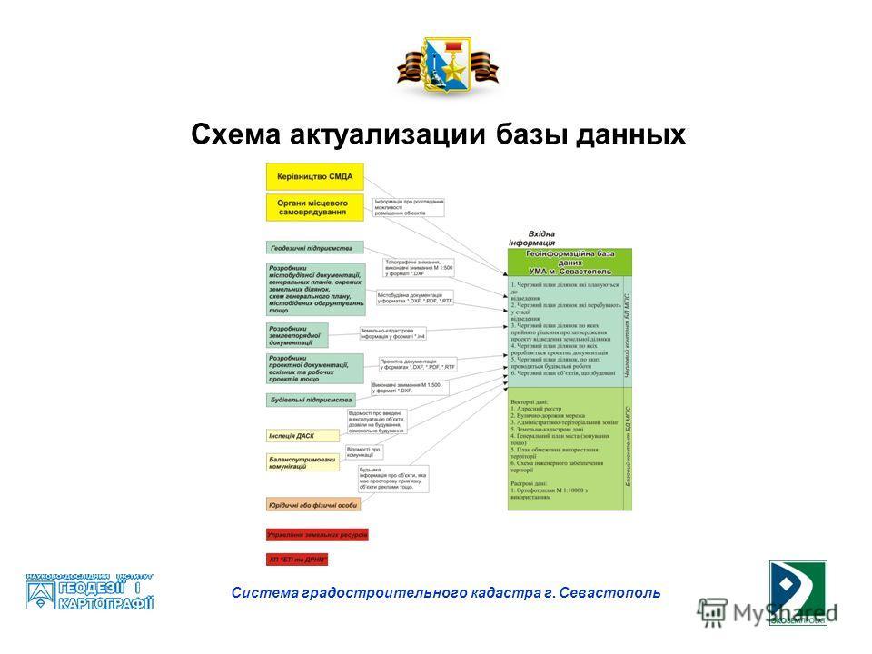 Система градостроительного кадастра г. Севастополь Схема актуализации базы данных