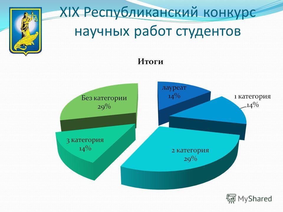 XIX Республиканский конкурс научных работ студентов