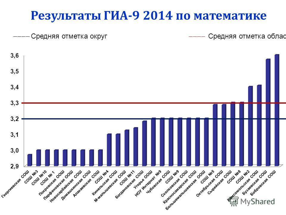 Результаты ГИА-9 2014 по математике Средняя отметка округ Средняя отметка область