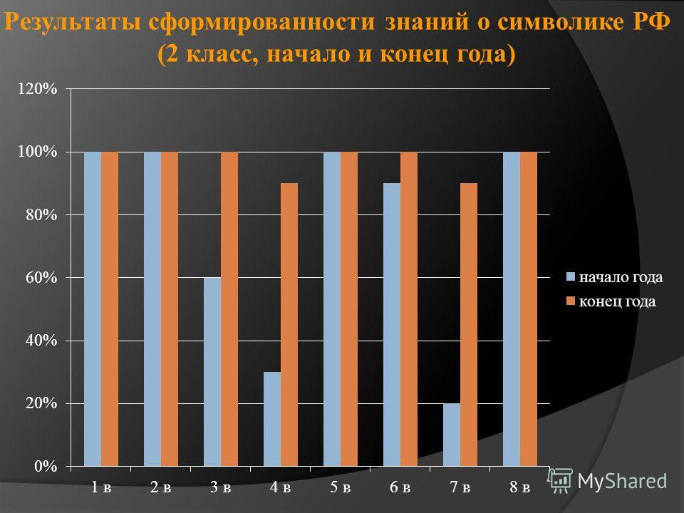 Результаты сформированности знаний о символике РФ (2 класс, начало и конец года)