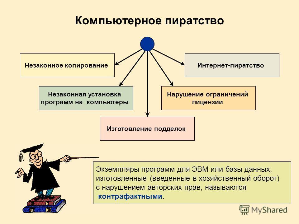 Компьютерное пиратство Экземпляры программ для ЭВМ или базы данных, изготовленные (введенные в хозяйственный оборот) с нарушением авторских прав, называются контрафактными. Незаконное копирование Незаконная установка программ на компьютеры Изготовлен