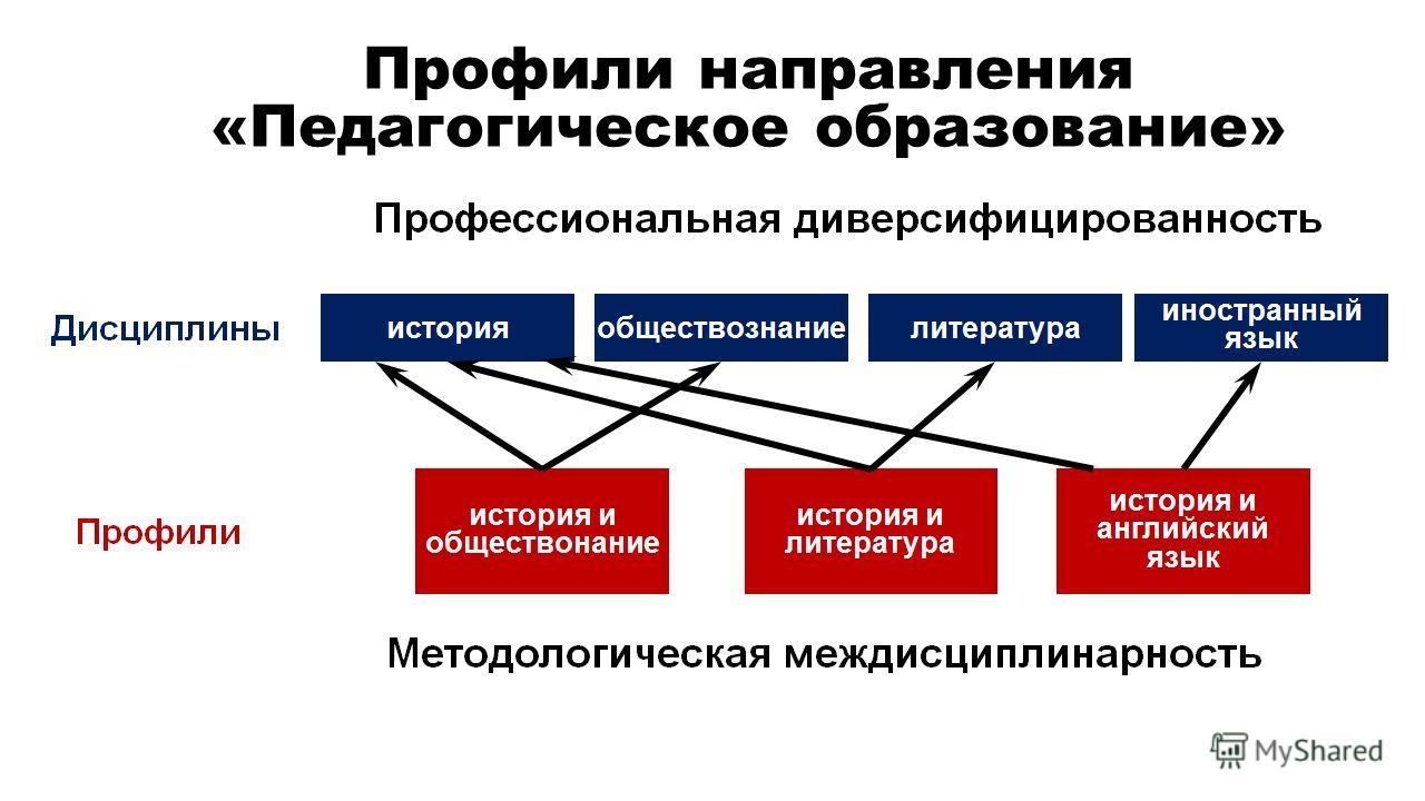 Профили направления «Педагогическое образование»