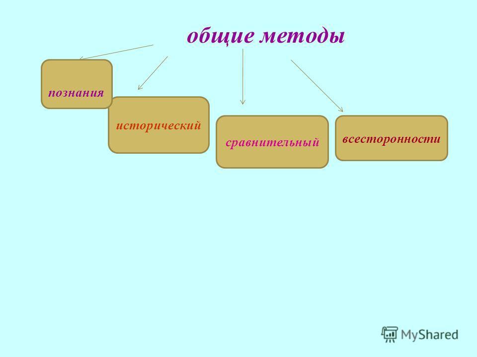общие методы всесторонности сравнительный исторический познания
