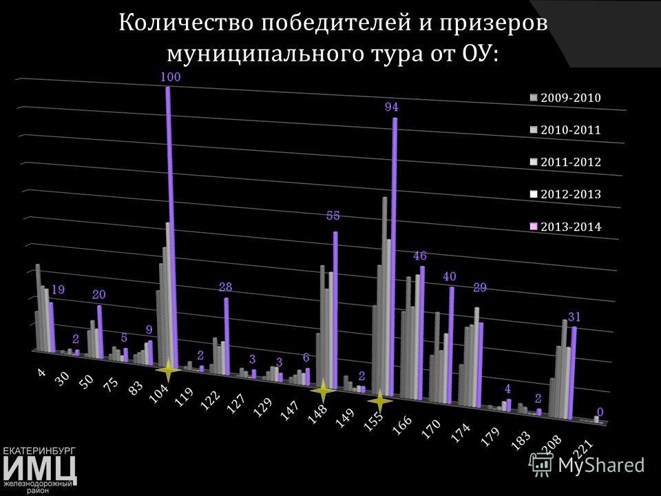 Количество победителей и призеров муниципального тура от ОУ :