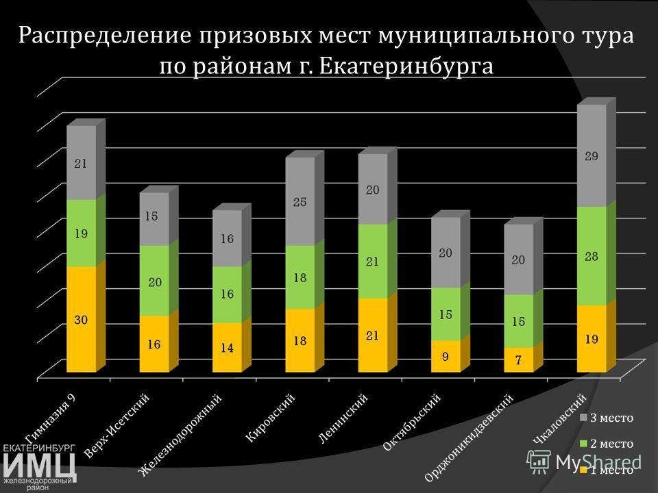 Распределение призовых мест муниципального тура по районам г. Екатеринбурга