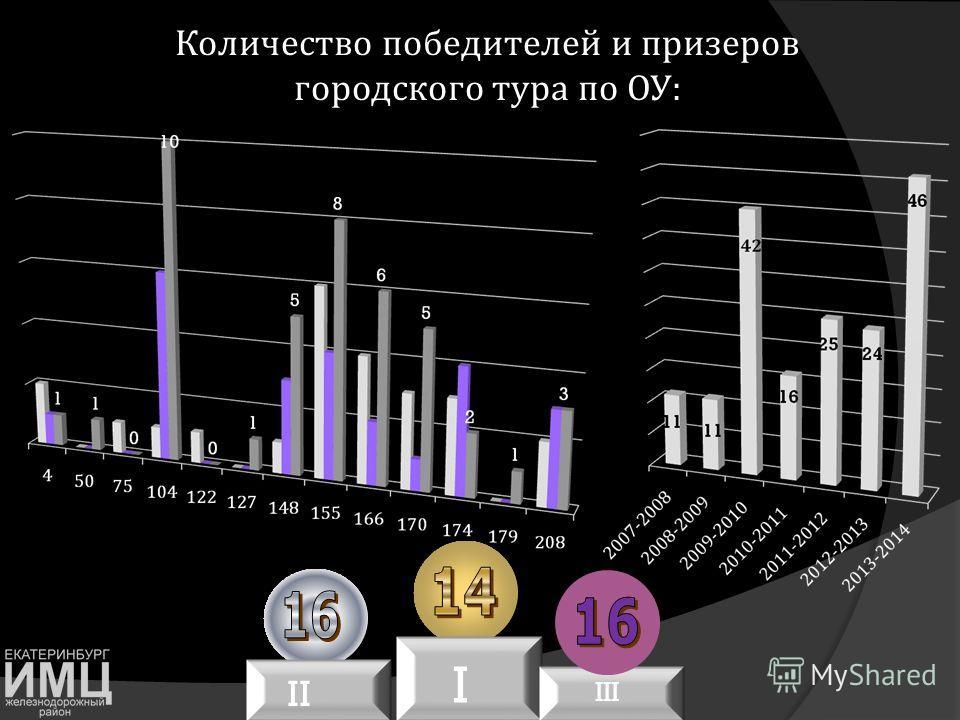 Количество победителей и призеров городского тура по ОУ : II I III