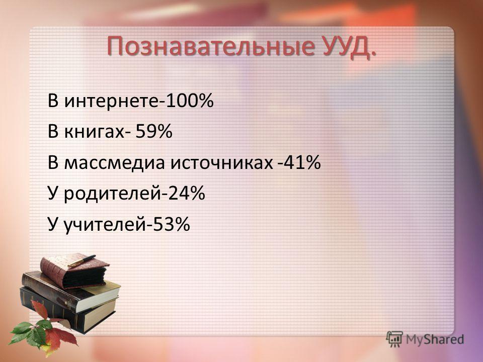 Познавательные УУД. В интернете-100% В книгах- 59% В массмедиа источниках -41% У родителей-24% У учителей-53%
