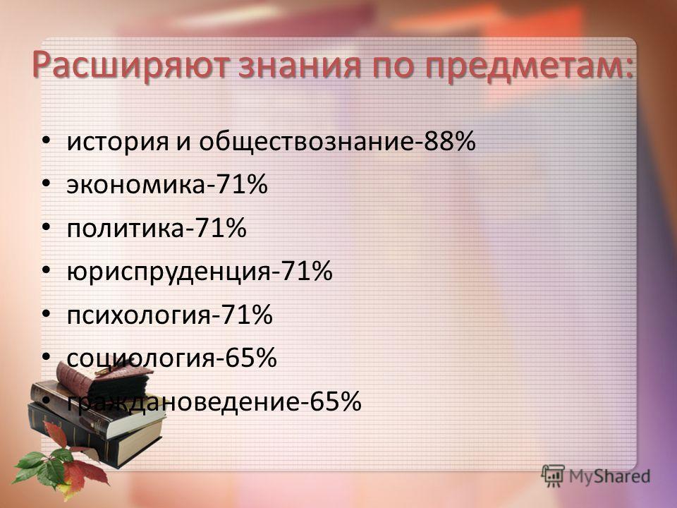 Расширяют знания по предметам: история и обществознание-88% экономика-71% политика-71% юриспруденция-71% психология-71% социология-65% граждановедение-65%