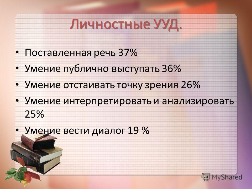 Личностные УУД. Поставленная речь 37% Умение публично выступать 36% Умение отстаивать точку зрения 26% Умение интерпретировать и анализировать 25% Умение вести диалог 19 %