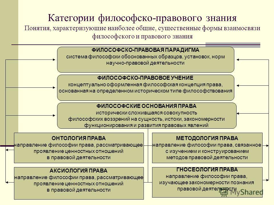 Категории философско-правового знания Понятия, характеризующие наиболее общие, существенные формы взаимосвязи философского и правового знания ФИЛОСОФСКО-ПРАВОВОЕ УЧЕНИЕ концептуально оформленная философская концепция права, основанная на определенном