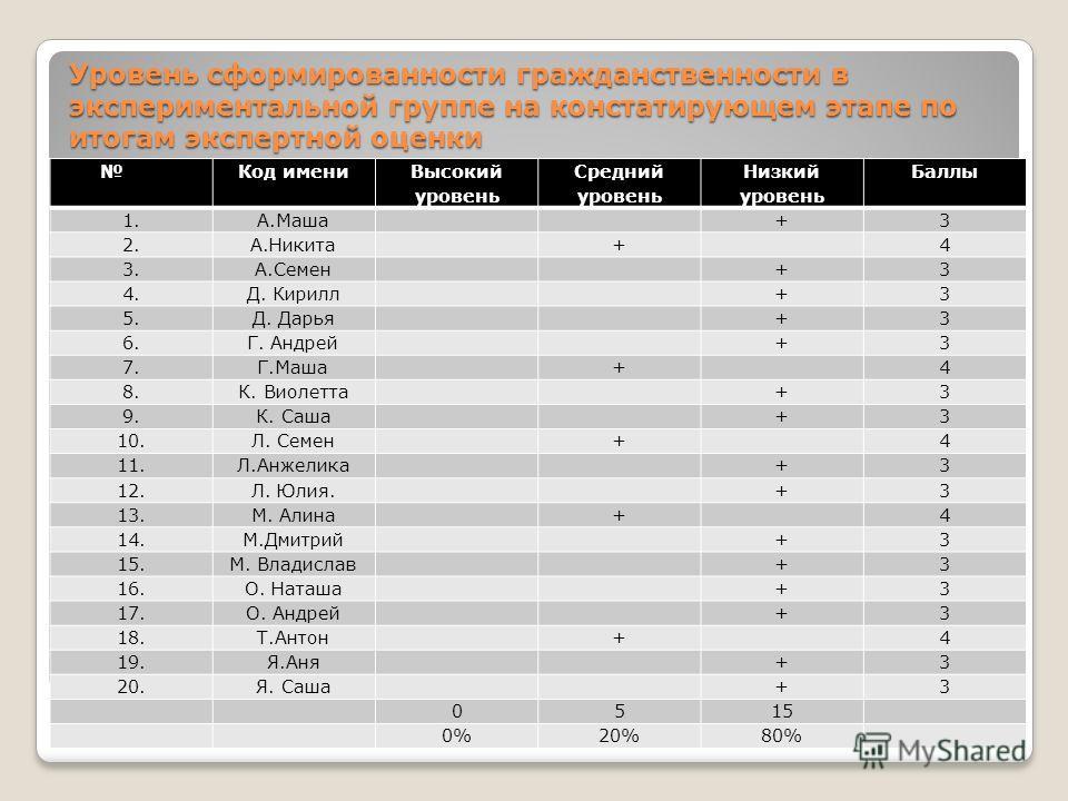 Уровень сформированности гражданственности в экспериментальной группе на констатирующем этапе по итогам экспертной оценки Код имени Высокий уровень Средний уровень Низкий уровень Баллы 1.А.Маша+3 2.А.Никита+4 3.А.Семен+3 4.Д. Кирилл+3 5.Д. Дарья+3 6.