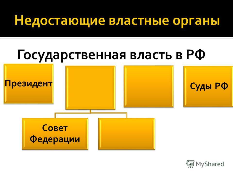 Президент Совет Федерации Суды РФ