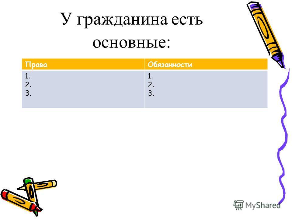 У гражданина есть основные : Права Обязанности 1. 2. 3. 1. 2. 3.