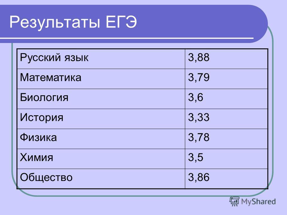 Результаты ЕГЭ Русский язык 3,88 Математика 3,79 Биология 3,6 История 3,33 Физика 3,78 Химия 3,5 Общество 3,86