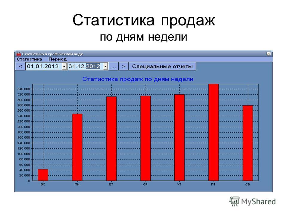 Статистика продаж по дням недели