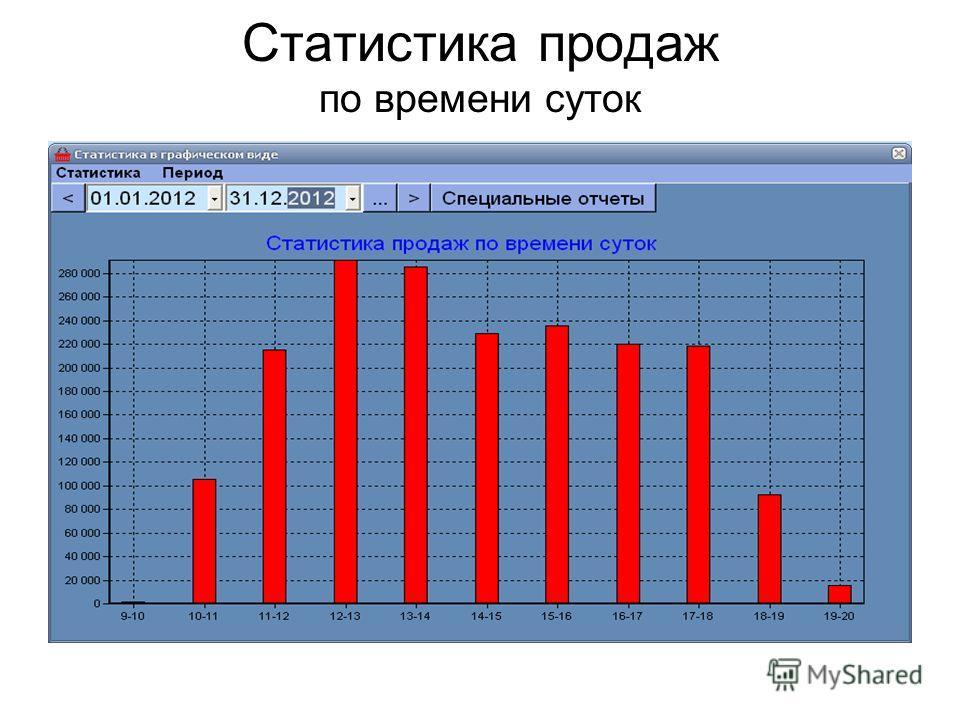 Статистика продаж по времени суток