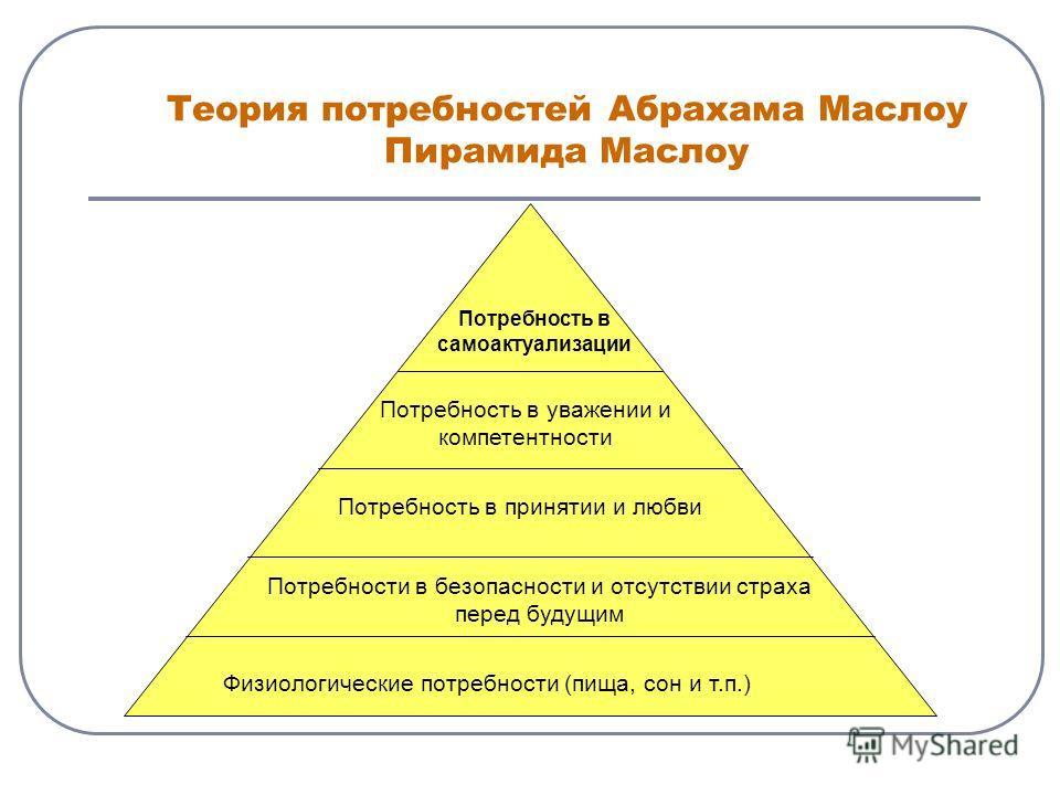 Теория потребностей Абрахама Маслоу Пирамида Маслоу Физиологические потребности (пища, сон и т.п.) Потребности в безопасности и отсутствии страха перед будущим Потребность в принятии и любви Потребность в уважении и компетентности Потребность в самоа