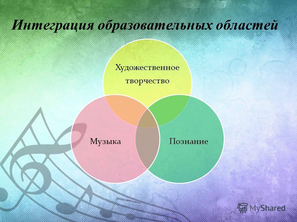 Интеграция образовательных областей Художественное творчество Познание Музыка