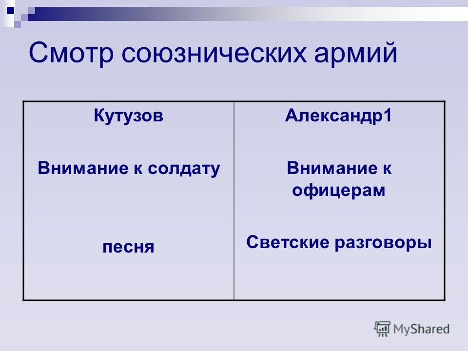 Смотр союзнических армий Кутузов Внимание к солдату песня Александр 1 Внимание к офицерам Светские разговоры
