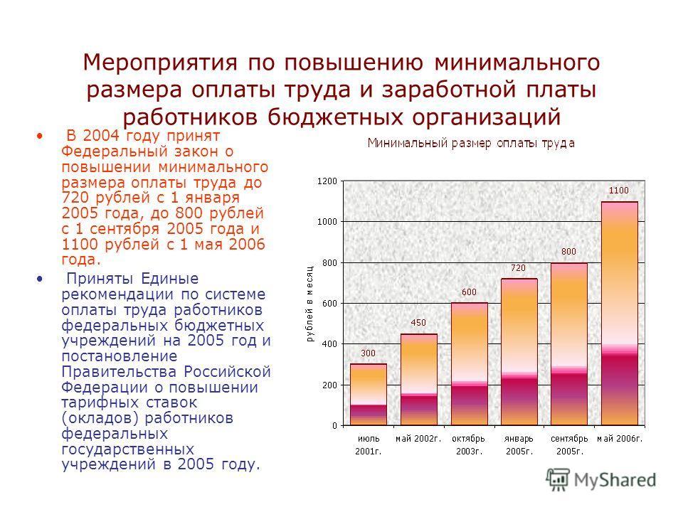 Мероприятия по повышению минимального размера оплаты труда и заработной платы работников бюджетных организаций В 2004 году принят Федеральный закон о повышении минимального размера оплаты труда до 720 рублей с 1 января 2005 года, до 800 рублей с 1 се