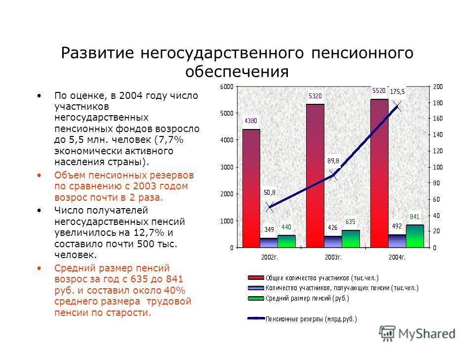 Развитие негосударственного пенсионного обеспечения По оценке, в 2004 году число участников негосударственных пенсионных фондов возросло до 5,5 млн. человек (7,7% экономически активного населения страны). Объем пенсионных резервов по сравнению с 2003