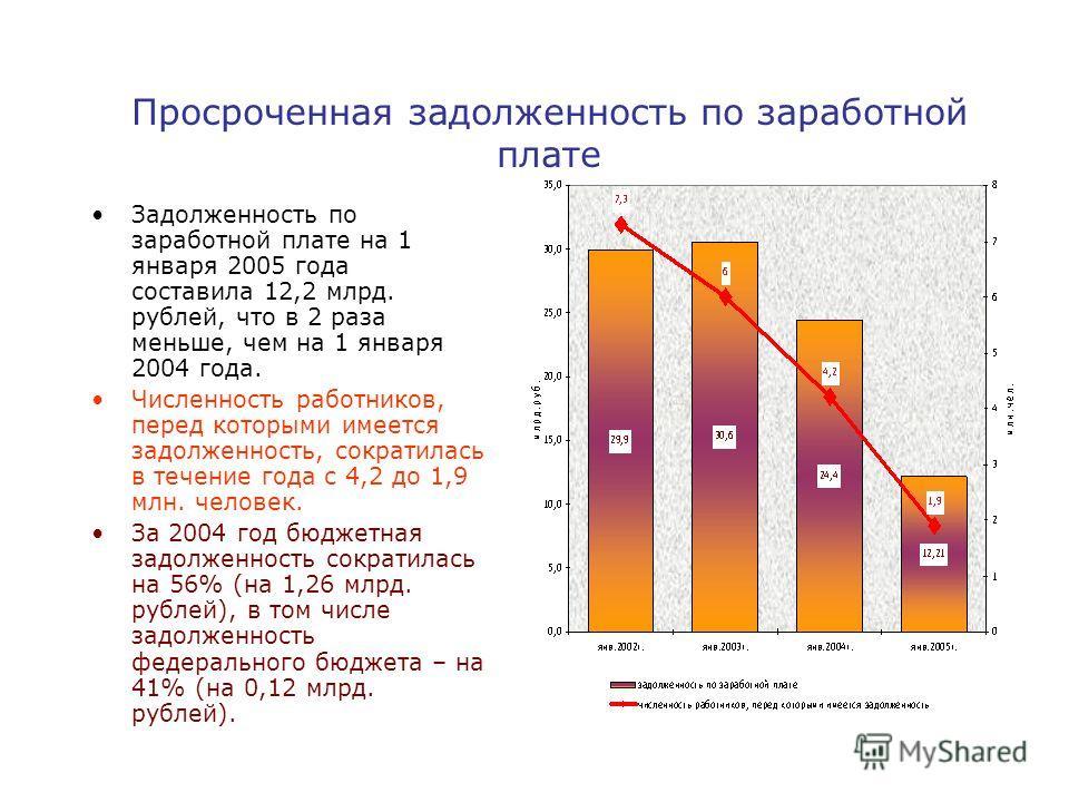 Задолженность по заработной плате на 1 января 2005 года составила 12,2 млрд. рублей, что в 2 раза меньше, чем на 1 января 2004 года. Численность работников, перед которыми имеется задолженность, сократилась в течение года с 4,2 до 1,9 млн. человек. З