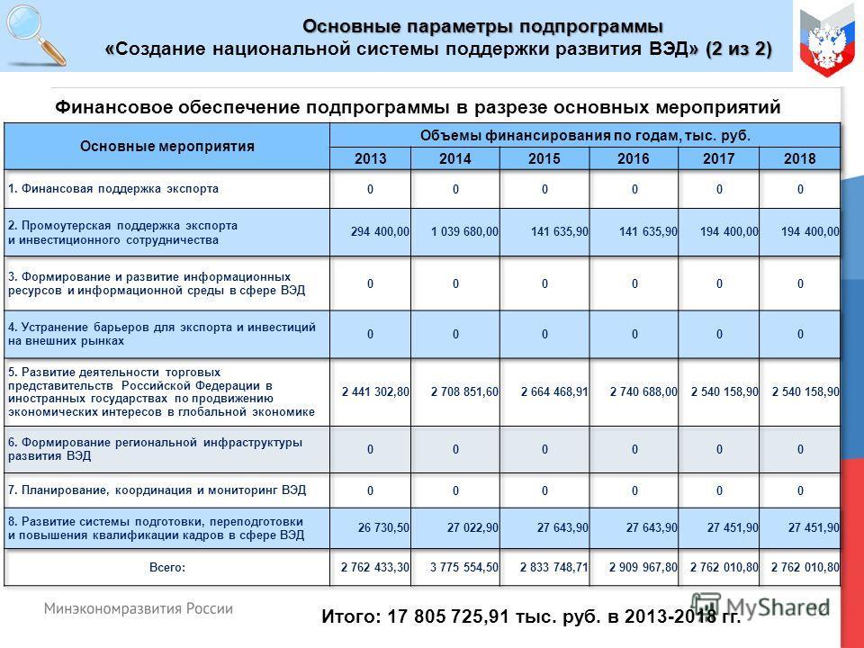 12 Основные параметры подпрограммы «» (2 из 2) «Создание национальной системы поддержки развития ВЭД» (2 из 2) Итого: 17 805 725,91 тыс. руб. в 2013-2018 гг. Финансовое обеспечение подпрограммы в разрезе основных мероприятий