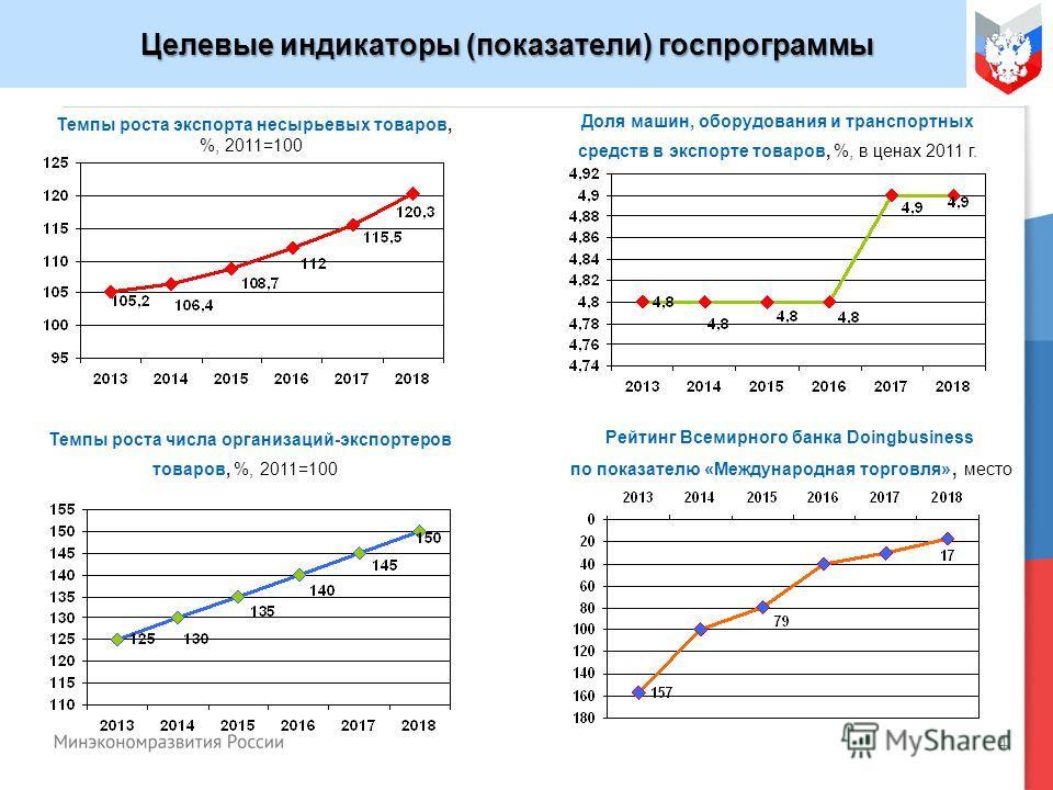 4 Целевые индикаторы (показатели) госпрограммы Целевые индикаторы (показатели) госпрограммы Темпы роста экспорта несырьевых товаров, %, 2011=100 Доля машин, оборудования и транспортных средств в экспорте товаров, %, в ценах 2011 г. Темпы роста числа