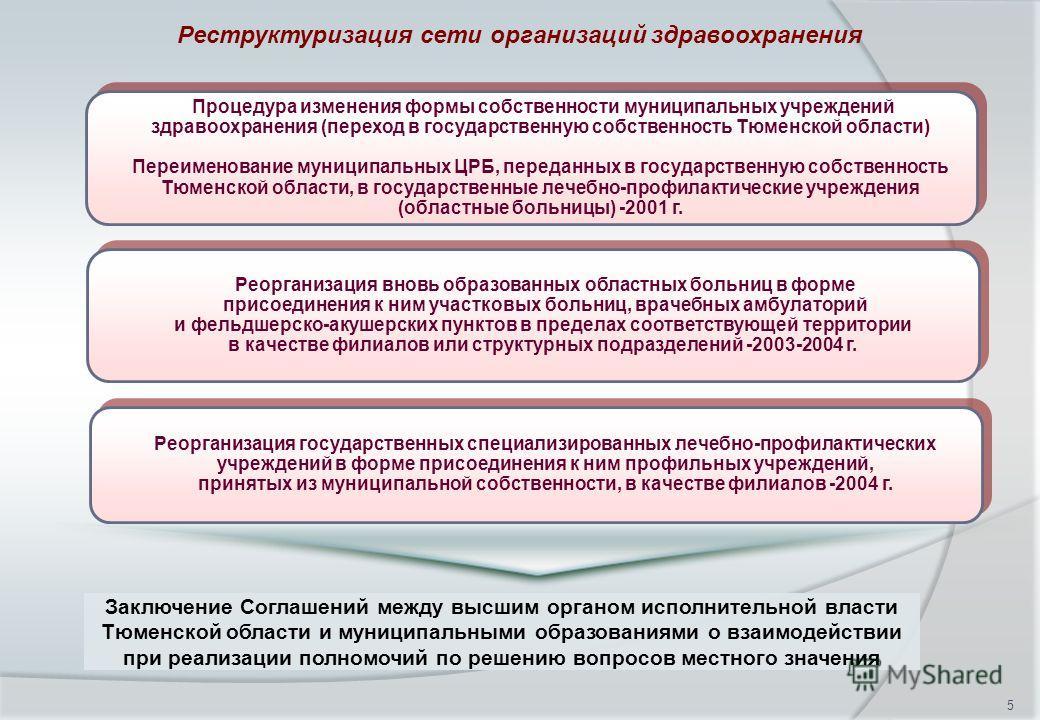 5 Реструктуризация сети организаций здравоохранения Заключение Соглашений между высшим органом исполнительной власти Тюменской области и муниципальными образованиями о взаимодействии при реализации полномочий по решению вопросов местного значения Про