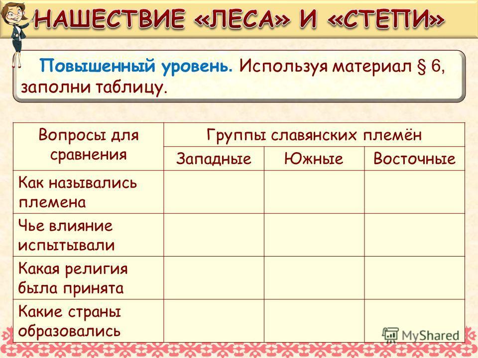 Повышенный уровень. Используя материал § 6, заполни таблицу. Вопросы для сравнения Группы славянских племён Западные ЮжныеВосточные Как назывались племена Чье влияние испытывали Какая религия была принята Какие страны образовались
