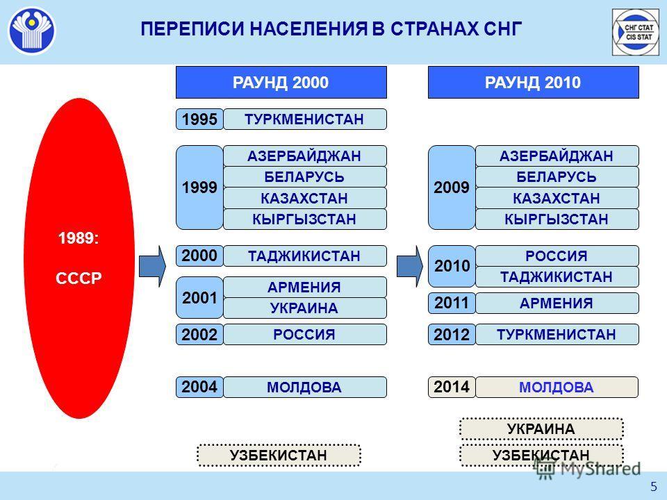 5 ПЕРЕПИСИ НАСЕЛЕНИЯ В СТРАНАХ СНГ 1989: СССР РАУНД 2000 1995 ТУРКМЕНИСТАН АЗЕРБАЙДЖАН 1999 БЕЛАРУСЬ КАЗАХСТАН КЫРГЫЗСТАН ТАДЖИКИСТАН АРМЕНИЯ УКРАИНА РОССИЯ МОЛДОВА 2000 2001 2004 2002 РАУНД 2010 2011 АРМЕНИЯ АЗЕРБАЙДЖАН 2009 БЕЛАРУСЬ КАЗАХСТАН КЫРГЫ