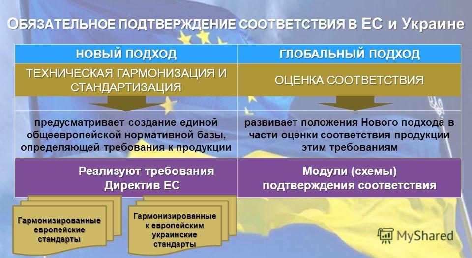 О БЯЗАТЕЛЬНОЕ ПОДТВЕРЖДЕНИЕ СООТВЕТСТВИЯ В ЕС и Украине НОВЫЙ ПОДХОД ГЛОБАЛЬНЫЙ ПОДХОД ТЕХНИЧЕСКАЯ ГАРМОНИЗАЦИЯ И СТАНДАРТИЗАЦИЯ ОЦЕНКА СООТВЕТСТВИЯ предусматривает создание единой общеевропейской нормативной базы, определяющей требования к продукции