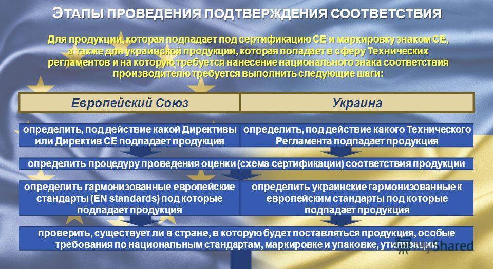 Для продукции, которая подпадает под сертификацию СЕ и маркировку знаком СЕ, а также для украинской продукции, которая попадает в сферу Технических регламентов и на которую требуется нанесение национального знака соответствия производителю требуется