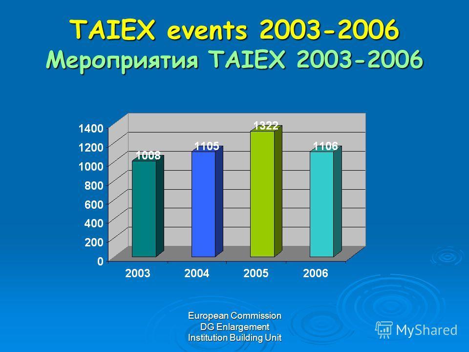 European Commission DG Enlargement Institution Building Unit TAIEX events 2003-2006 Мероприятия TAIEX 2003-2006