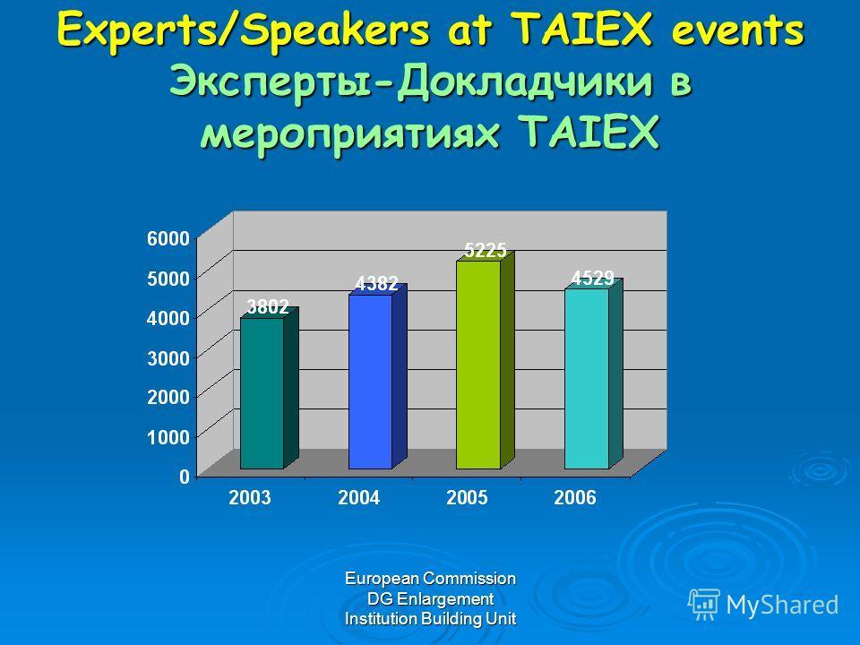 European Commission DG Enlargement Institution Building Unit Experts/Speakers at TAIEX events Эксперты-Докладчики в мероприятиях TAIEX